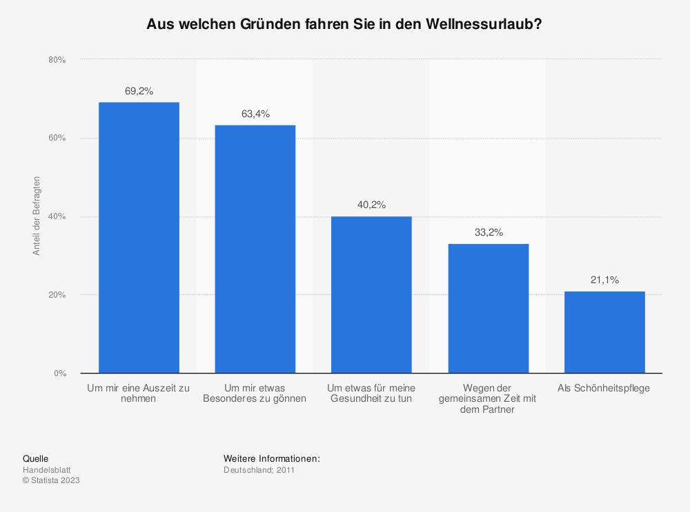 Statistik: Aus welchen Gründen fahren Sie in den Wellnessurlaub? | Statista