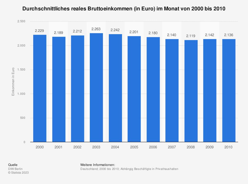 Statistik: Durchschnittliches reales Bruttoeinkommen (in Euro) im Monat von 2000 bis 2010 | Statista