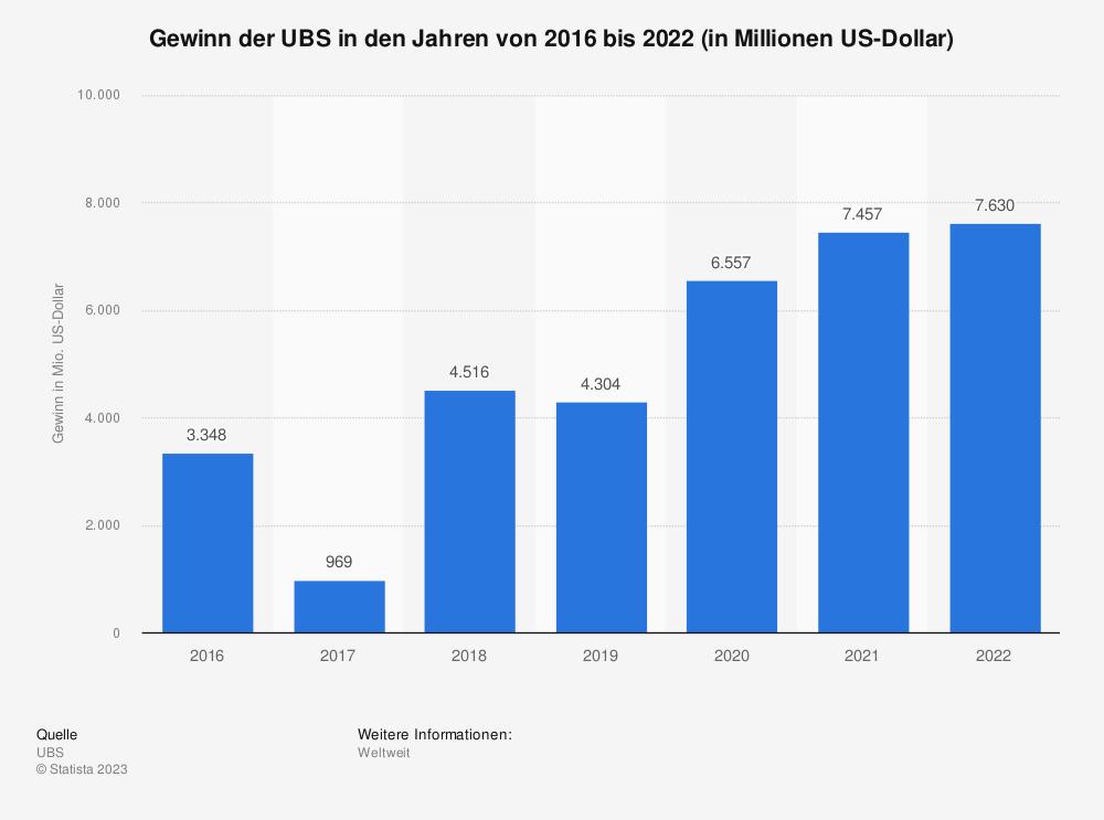 Statistik: Gewinn der UBS in den Jahren von 2016 bis 2018 (in Millionen Schweizer Franken) | Statista