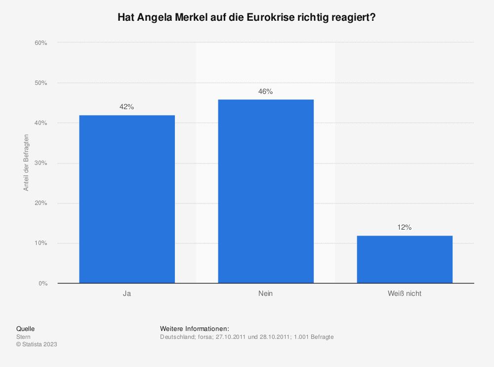 Statistik: Hat Angela Merkel auf die Eurokrise richtig reagiert? | Statista