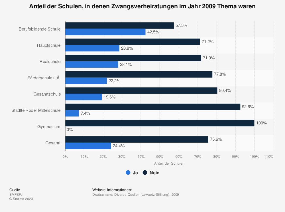 Statistik: Anteil der Schulen, in denen Zwangsverheiratungen im Jahr 2009 Thema waren | Statista