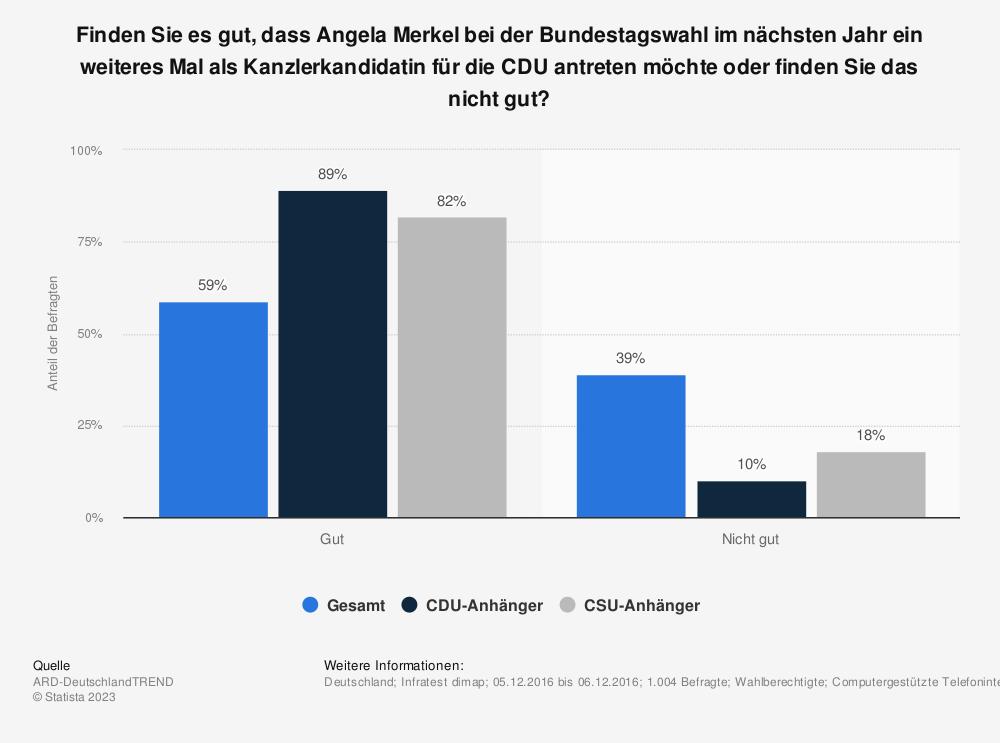 Statistik: Finden Sie es gut, dass Angela Merkel bei der Bundestagswahl im nächsten Jahr ein weiteres Mal als Kanzlerkandidatin für die CDU antreten möchte oder finden Sie das nicht gut? | Statista