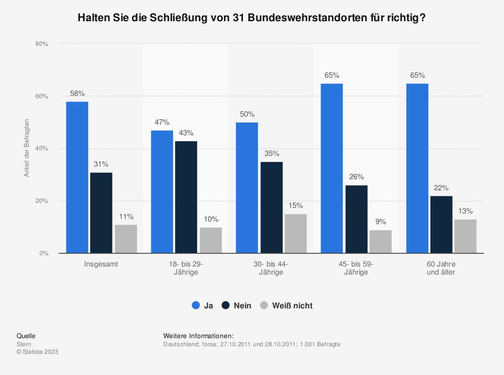 Statistik: Halten Sie die Schließung von 31 Bundeswehrstandorten für richtig? | Statista