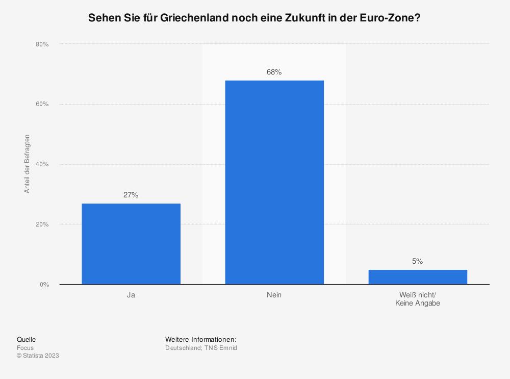 Statistik: Sehen Sie für Griechenland noch eine Zukunft in der Euro-Zone? | Statista