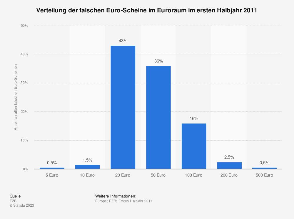 Statistik: Verteilung der falschen Euro-Scheine im Euroraum im ersten Halbjahr 2011 | Statista