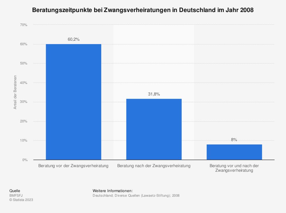 Statistik: Beratungszeitpunkte bei Zwangsverheiratungen in Deutschland im Jahr 2008 | Statista