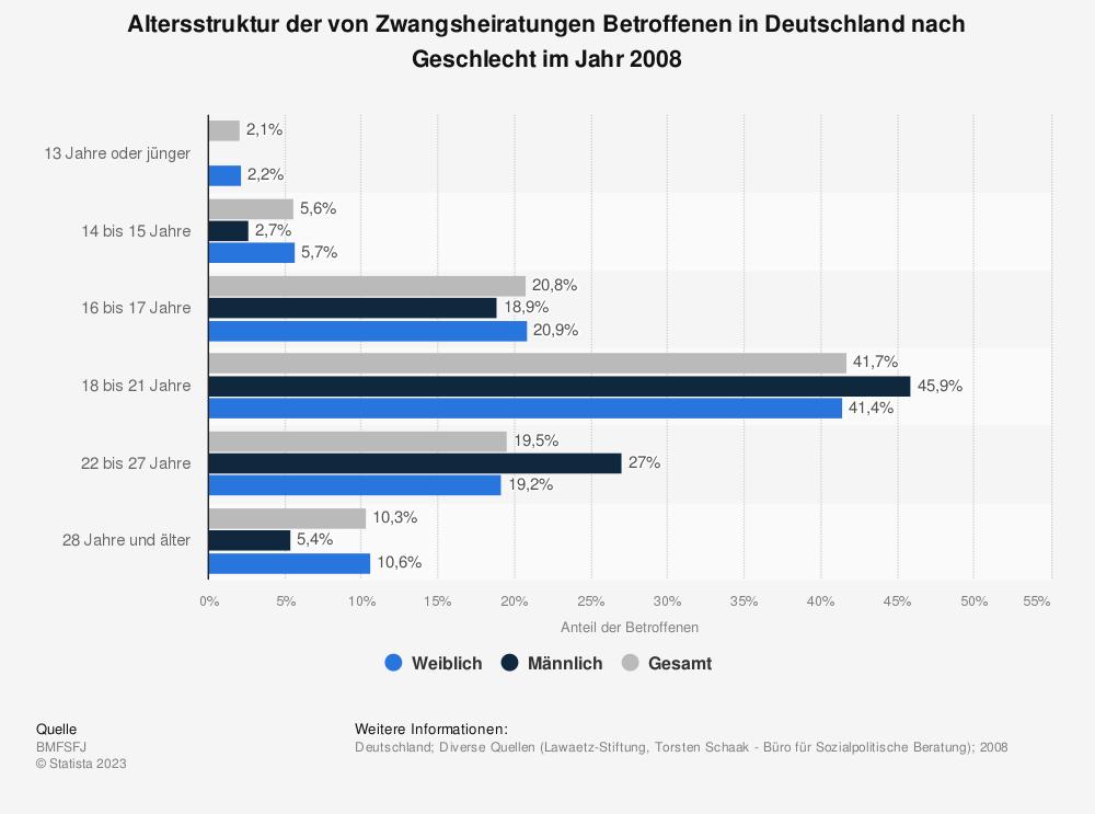 Statistik: Altersstruktur der von Zwangsheiratungen Betroffenen in Deutschland nach Geschlecht im Jahr 2008 | Statista
