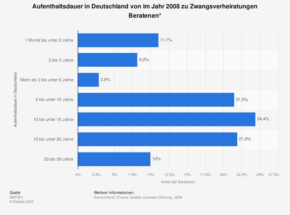 Statistik: Aufenthaltsdauer in Deutschland von im Jahr 2008 zu Zwangsverheiratungen Beratenen*   Statista