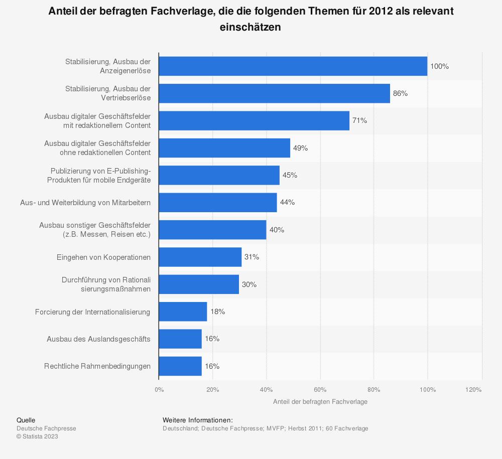 Statistik: Anteil der befragten Fachverlage, die die folgenden Themen für 2012 als relevant einschätzen | Statista
