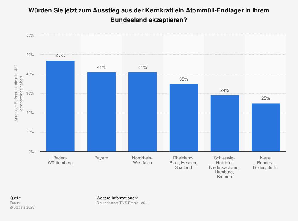Statistik: Würden Sie jetzt zum Ausstieg aus der Kernkraft ein Atommüll-Endlager in Ihrem Bundesland akzeptieren? | Statista