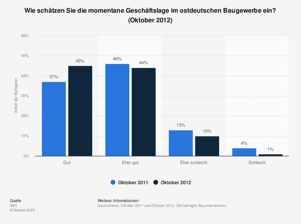 Statistik: Wie schätzen Sie die momentane Geschäftslage im ostdeutschen Baugewerbe ein? (Oktober 2012) | Statista