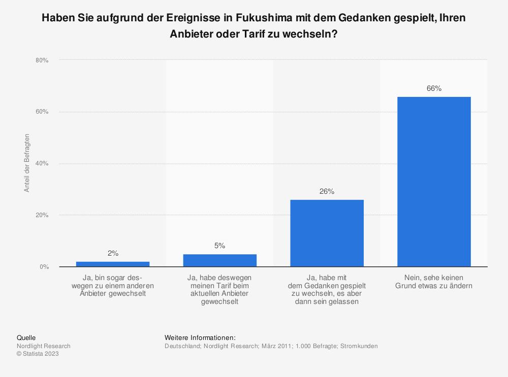 Statistik: Haben Sie aufgrund der Ereignisse in Fukushima mit dem Gedanken gespielt, Ihren Anbieter oder Tarif zu wechseln? | Statista