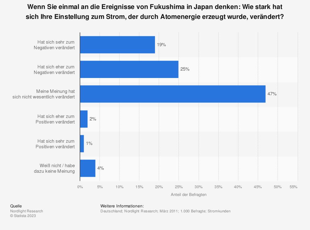 Statistik: Wenn Sie einmal an die Ereignisse von Fukushima in Japan denken: Wie stark hat sich Ihre Einstellung zum Strom, der durch Atomenergie erzeugt wurde, verändert? | Statista