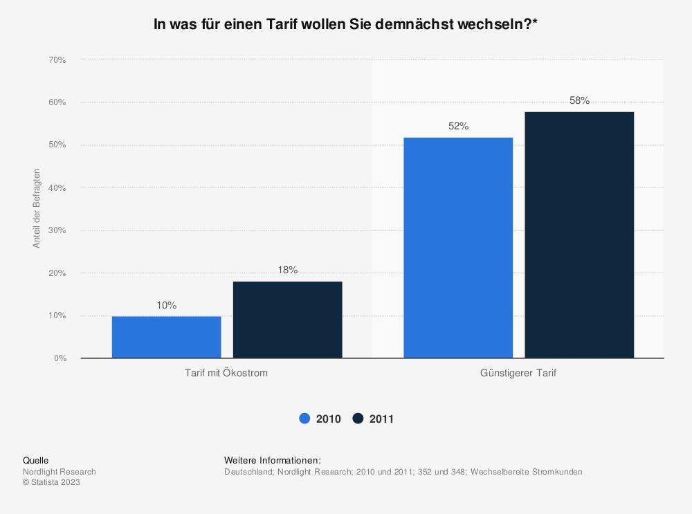 Statistik: In was für einen Tarif wollen Sie demnächst wechseln?* | Statista