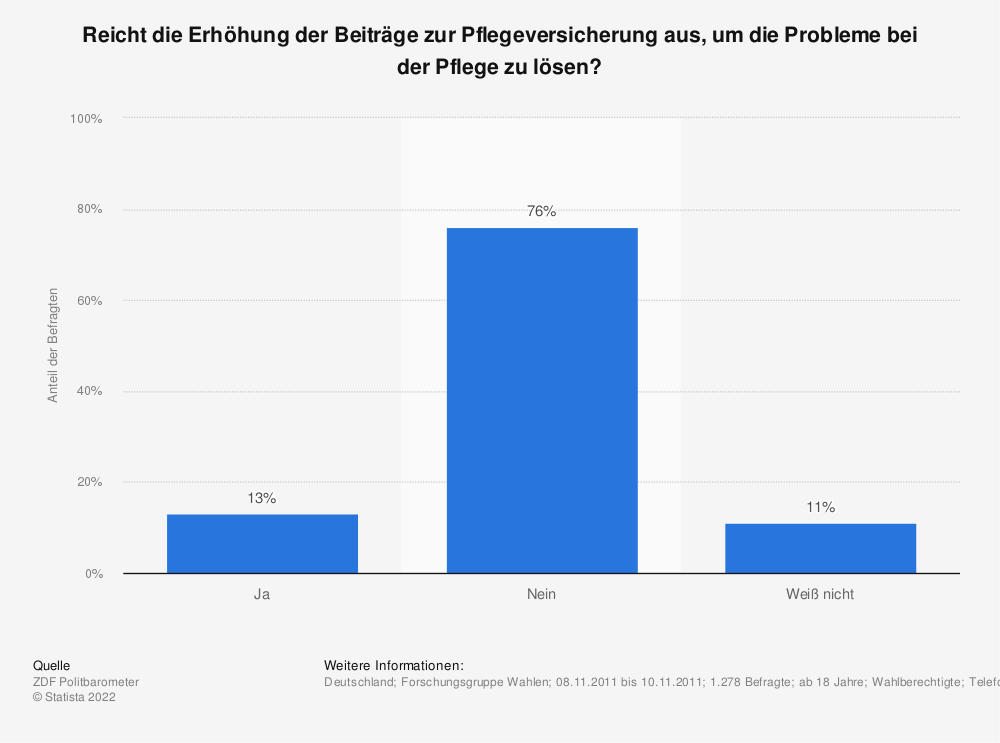 Statistik: Reicht die Erhöhung der Beiträge zur Pflegeversicherung aus, um die Probleme bei der Pflege zu lösen? | Statista