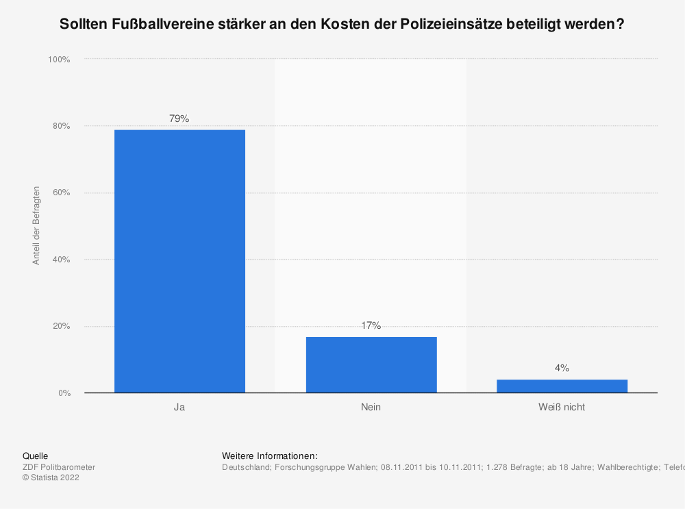 Statistik: Sollten Fußballvereine stärker an den Kosten der Polizeieinsätze beteiligt werden? | Statista