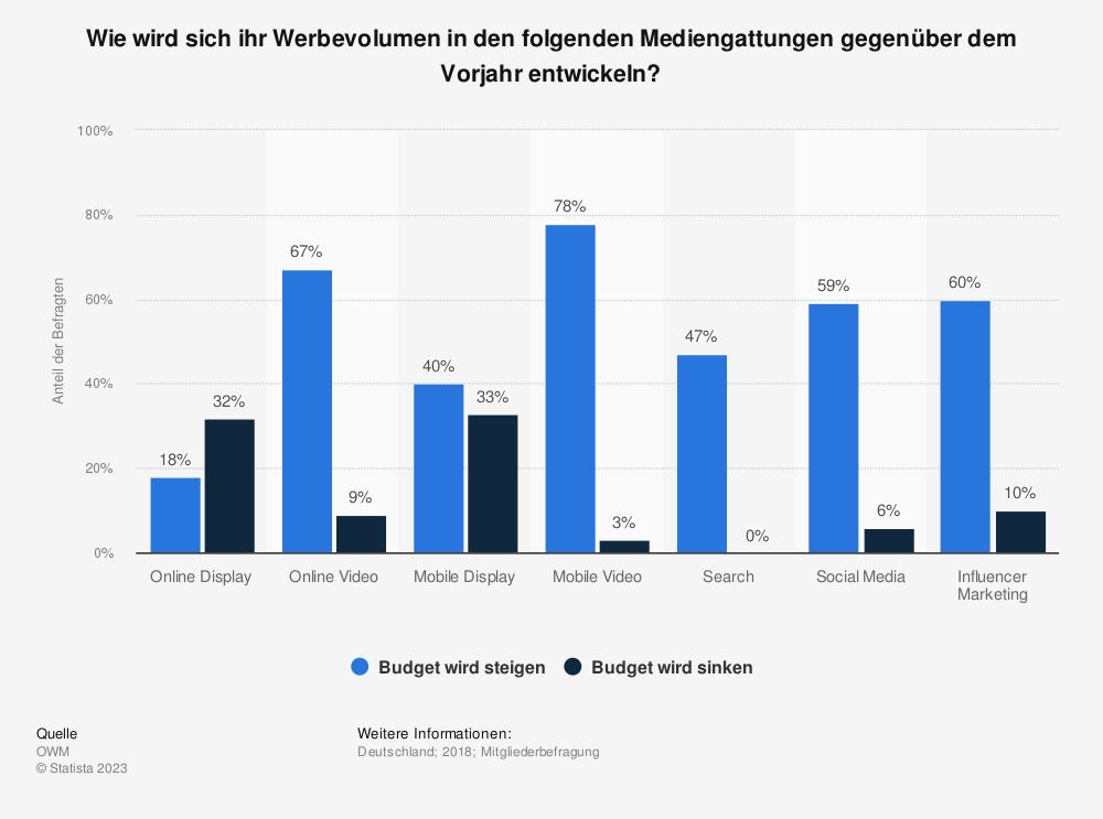 Statistik: Wie wird sich ihr Werbevolumen in den folgenden Mediengattungen gegenüber dem Vorjahr entwickeln? | Statista