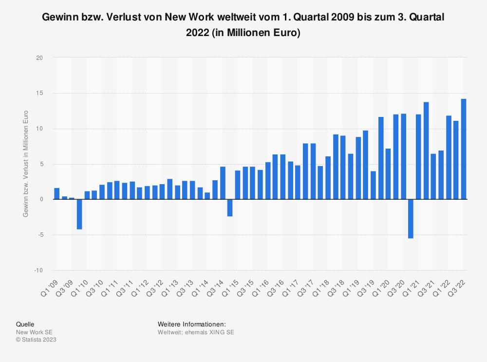 Statistik: Gewinn bzw. Verlust von New Work weltweit vom 1. Quartal 2009 bis zum 1. Quartal 2020 (in Millionen Euro) | Statista