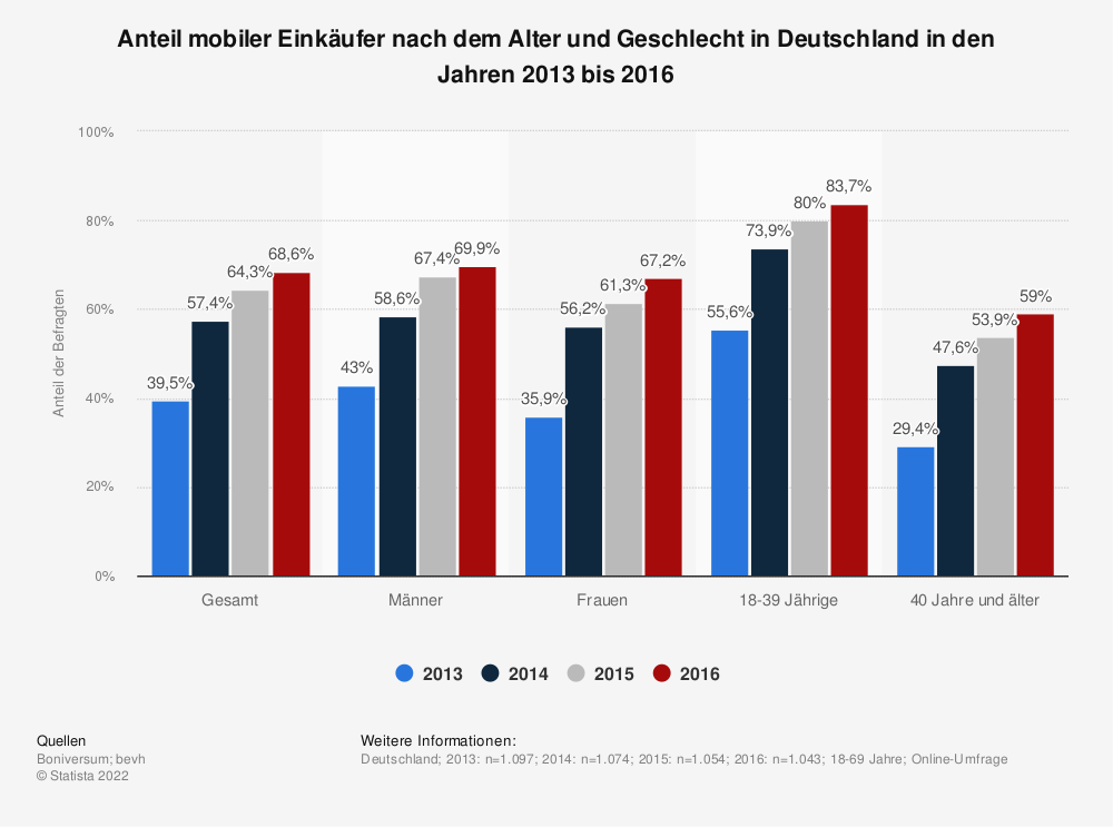 Statistik: Anteil mobiler Einkäufer nach dem Alter und Geschlecht in Deutschland in den Jahren 2013 bis 2016 | Statista