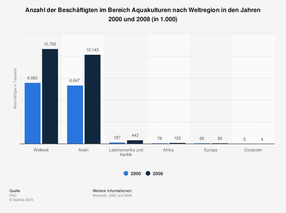 Statistik: Anzahl der Beschäftigten im Bereich Aquakulturen nach Weltregion in den Jahren 2000 und 2008 (in 1.000) | Statista