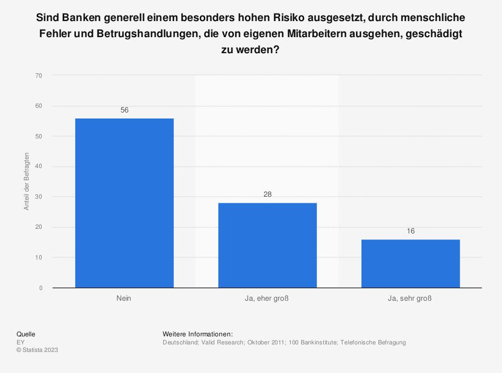 Statistik: Sind Banken generell einem besonders hohen Risiko ausgesetzt, durch menschliche Fehler und Betrugshandlungen, die von eigenen Mitarbeitern ausgehen, geschädigt zu werden? | Statista