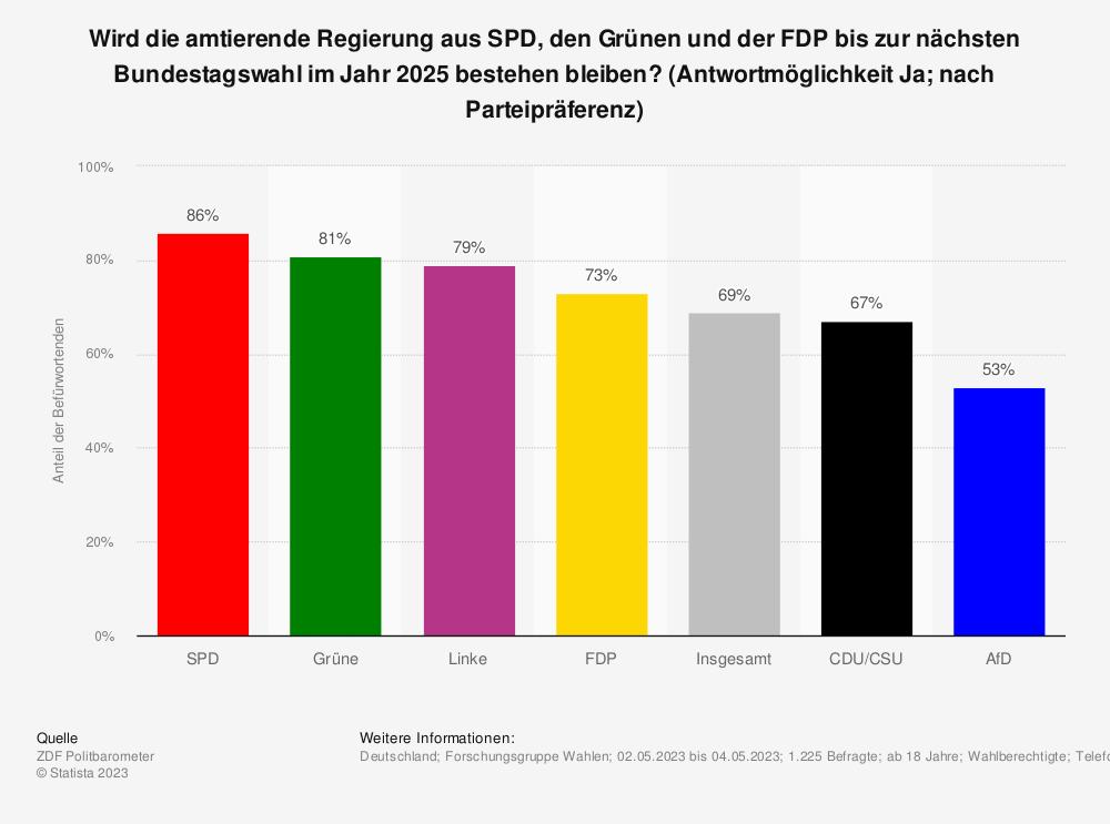Statistik: Wird die amtierende Regierung aus CDU/CSU und SPD bis zur nächsten Bundestagswahl im Jahr 2021 bestehen bleiben? | Statista