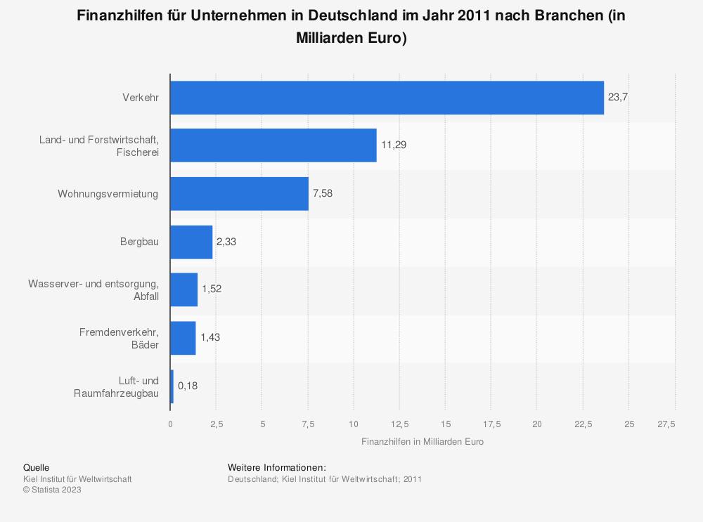 Statistik: Finanzhilfen für Unternehmen in Deutschland im Jahr 2011 nach Branchen (in Milliarden Euro) | Statista