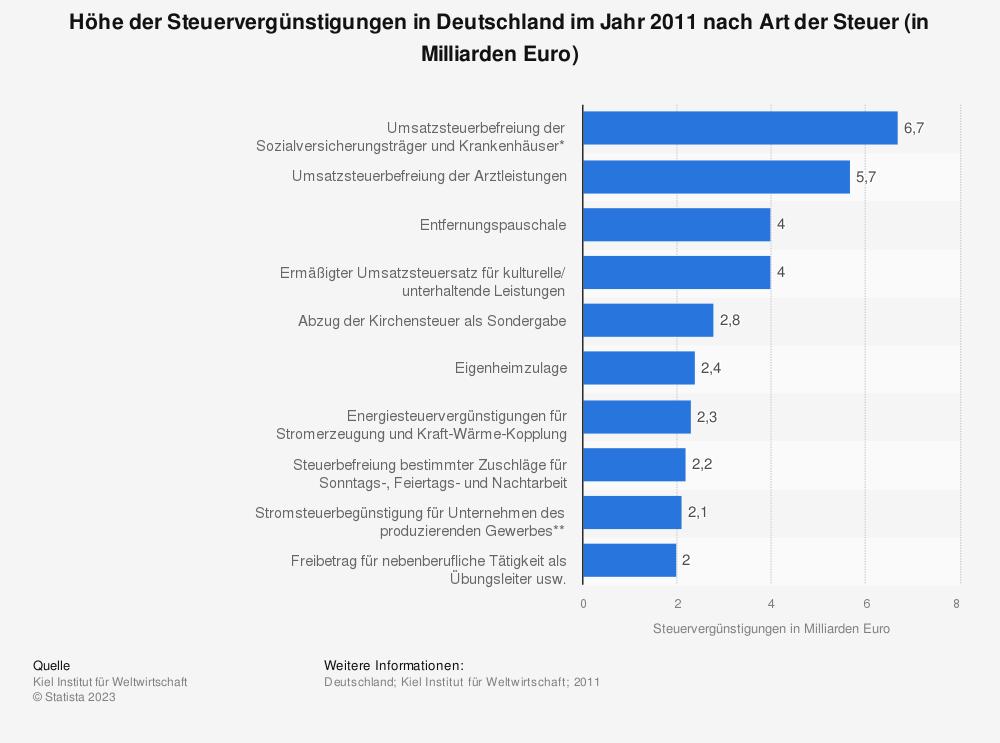 Statistik: Höhe der Steuervergünstigungen in Deutschland im Jahr 2011 nach Art der Steuer (in Milliarden Euro) | Statista