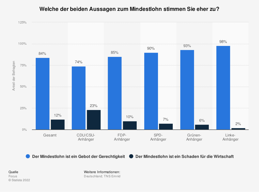 Einstellung zum Mindestlohn in Deutschland nach Parteipräferenz