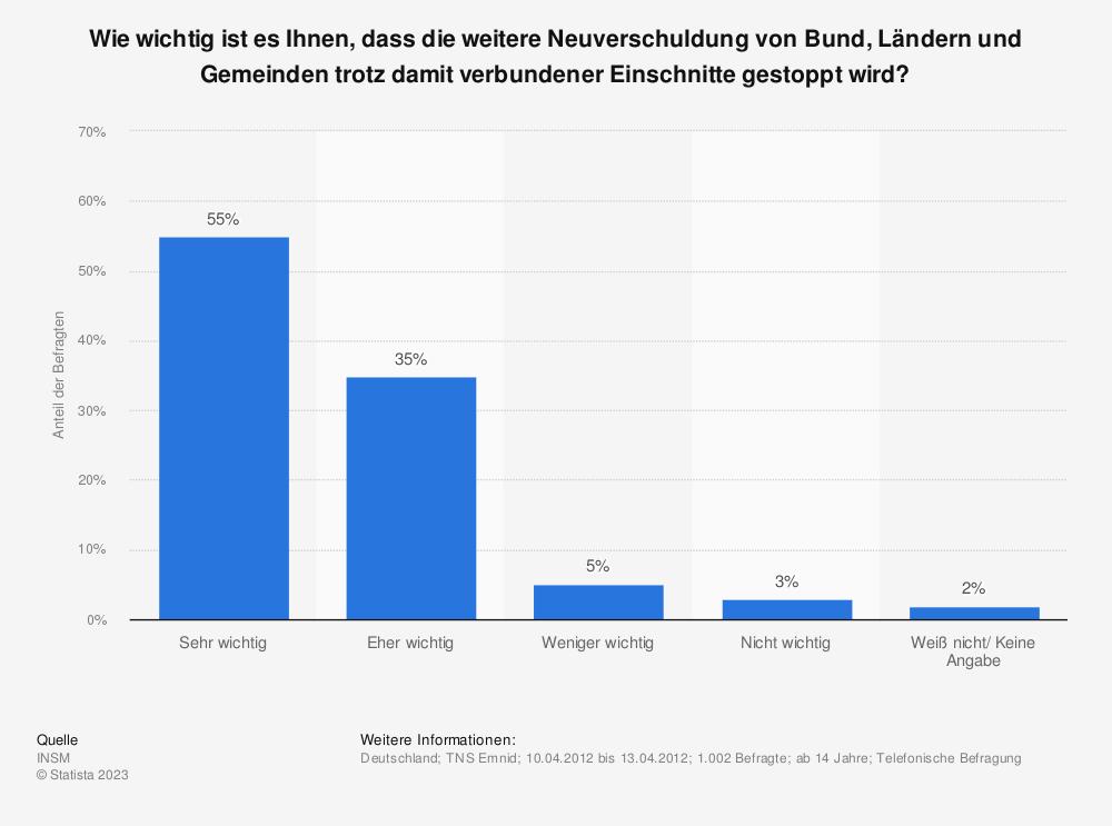 Statistik: Wie wichtig ist es Ihnen, dass die weitere Neuverschuldung von Bund, Ländern und Gemeinden trotz damit verbundener Einschnitte gestoppt wird? | Statista