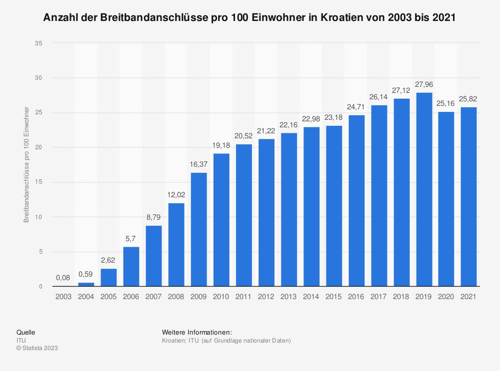 Statistik: Anzahl der Breitbandanschlüsse pro 100 Einwohner in Kroatien von 2003 bis 2017 | Statista