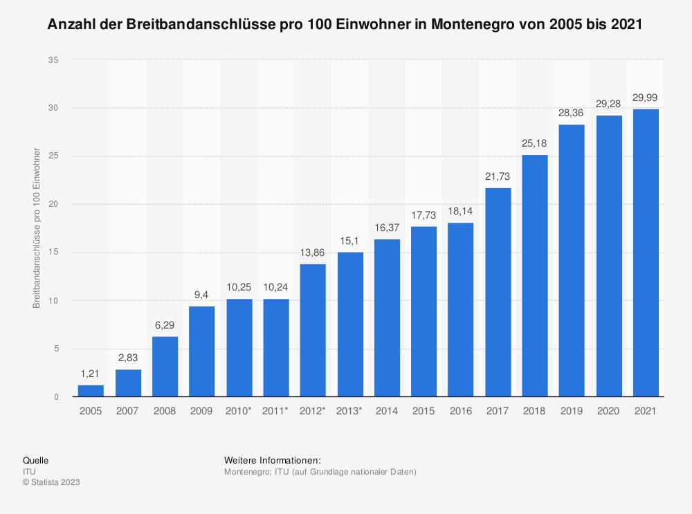 Statistik: Anzahl der Breitbandanschlüsse pro 100 Einwohner in Montenegro von 2005 bis 2016 | Statista