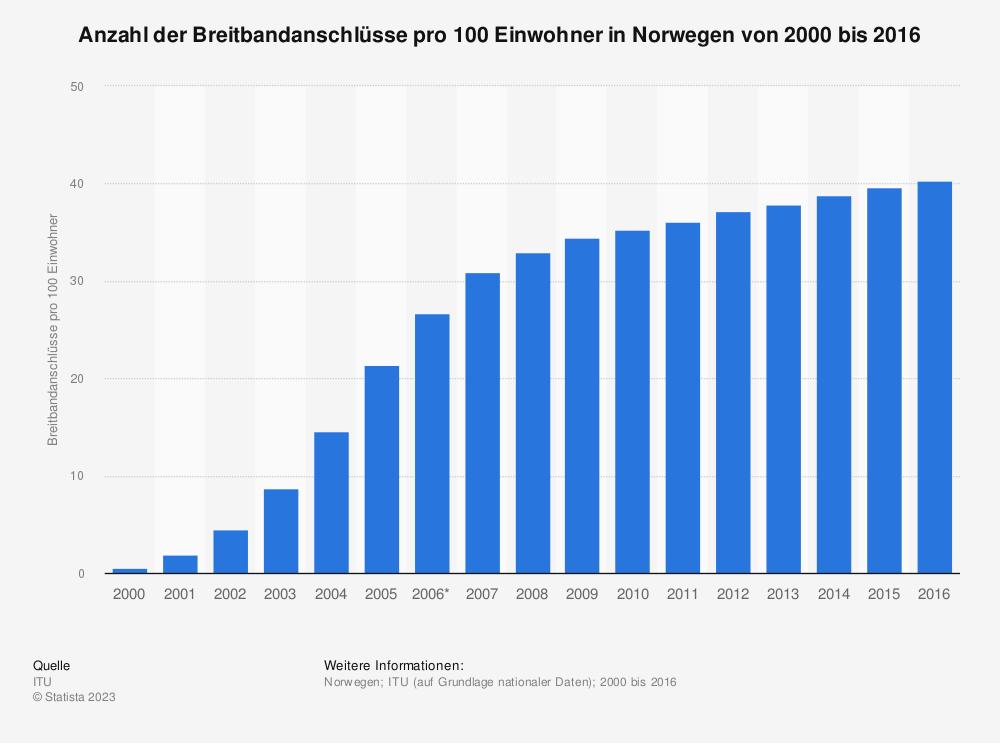 Statistik: Anzahl der Breitbandanschlüsse pro 100 Einwohner in Norwegen von 2000 bis 2016 | Statista