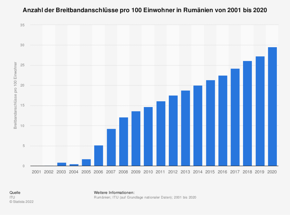 Statistik: Anzahl der Breitbandanschlüsse pro 100 Einwohner in Rumänien von 2001 bis 2019 | Statista