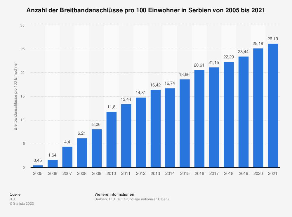Statistik: Anzahl der Breitbandanschlüsse pro 100 Einwohner in Serbien von 2005 bis 2019 | Statista