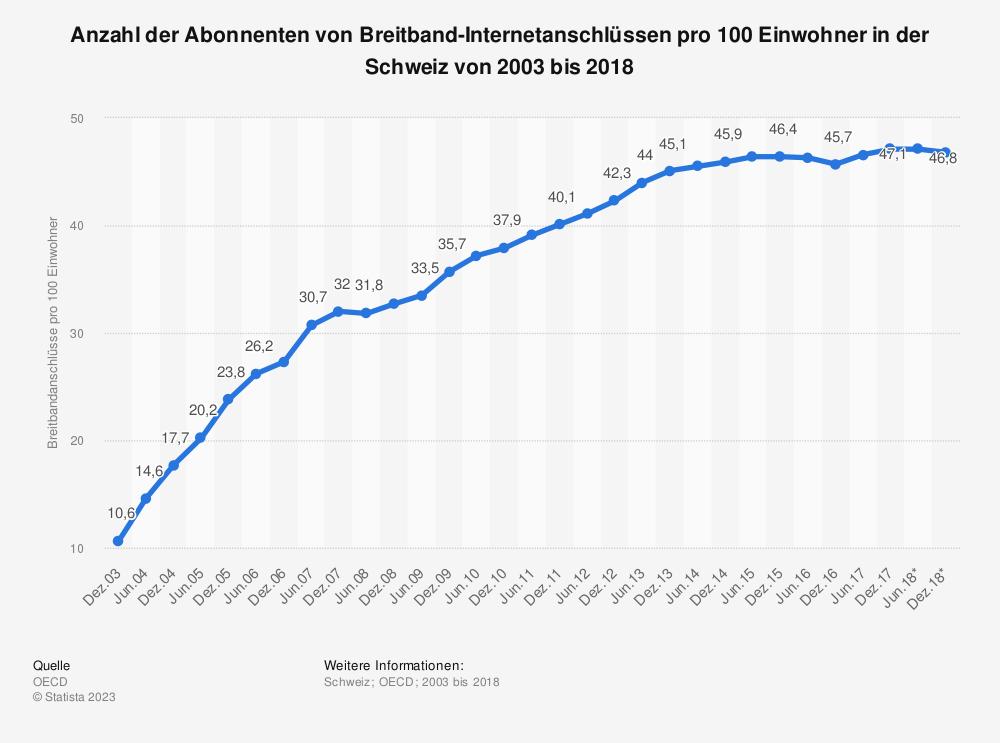 Statistik: Anzahl der Abonnenten von Breitband-Internetanschlüssen pro 100 Einwohner in der Schweiz von 2003 bis 2017 | Statista
