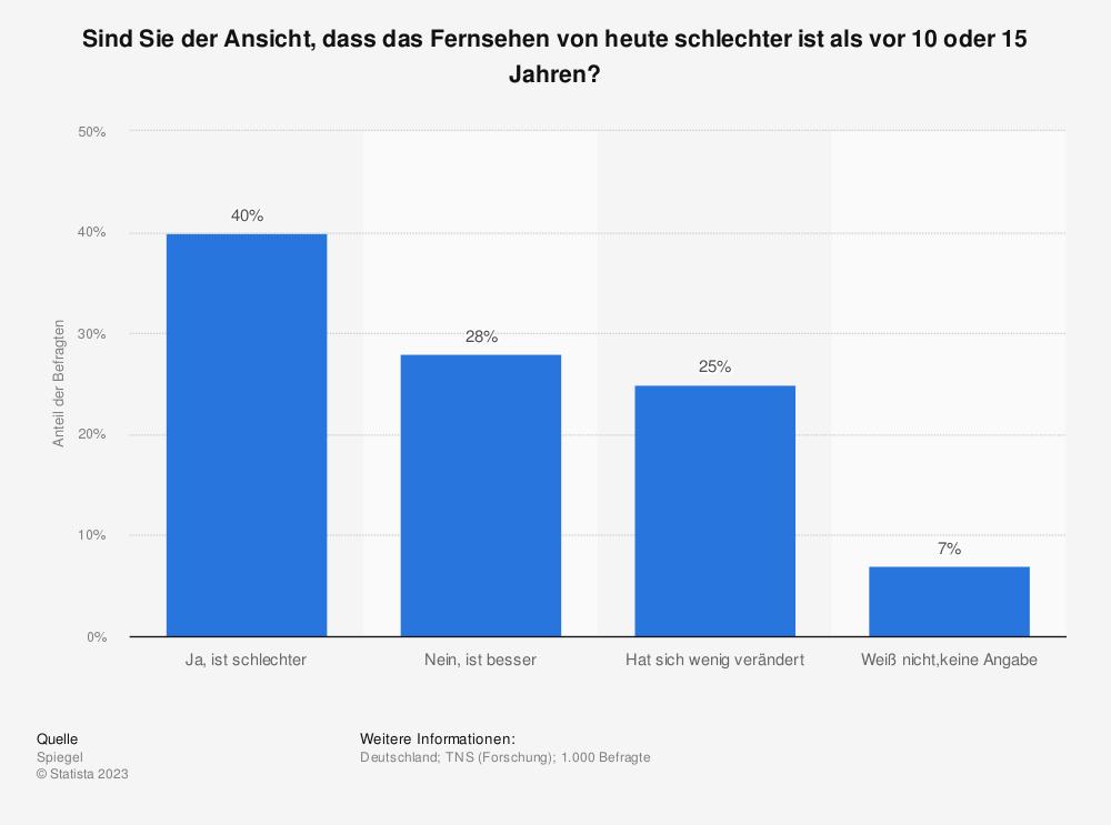 Statistik: Sind Sie der Ansicht, dass das Fernsehen von heute schlechter ist als vor 10 oder 15 Jahren? | Statista