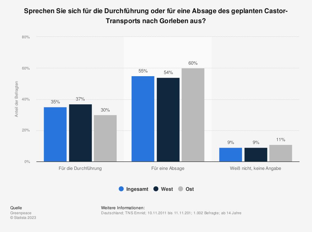 Statistik: Sprechen Sie sich für die Durchführung oder für eine Absage des geplanten Castor-Transports nach Gorleben aus? | Statista