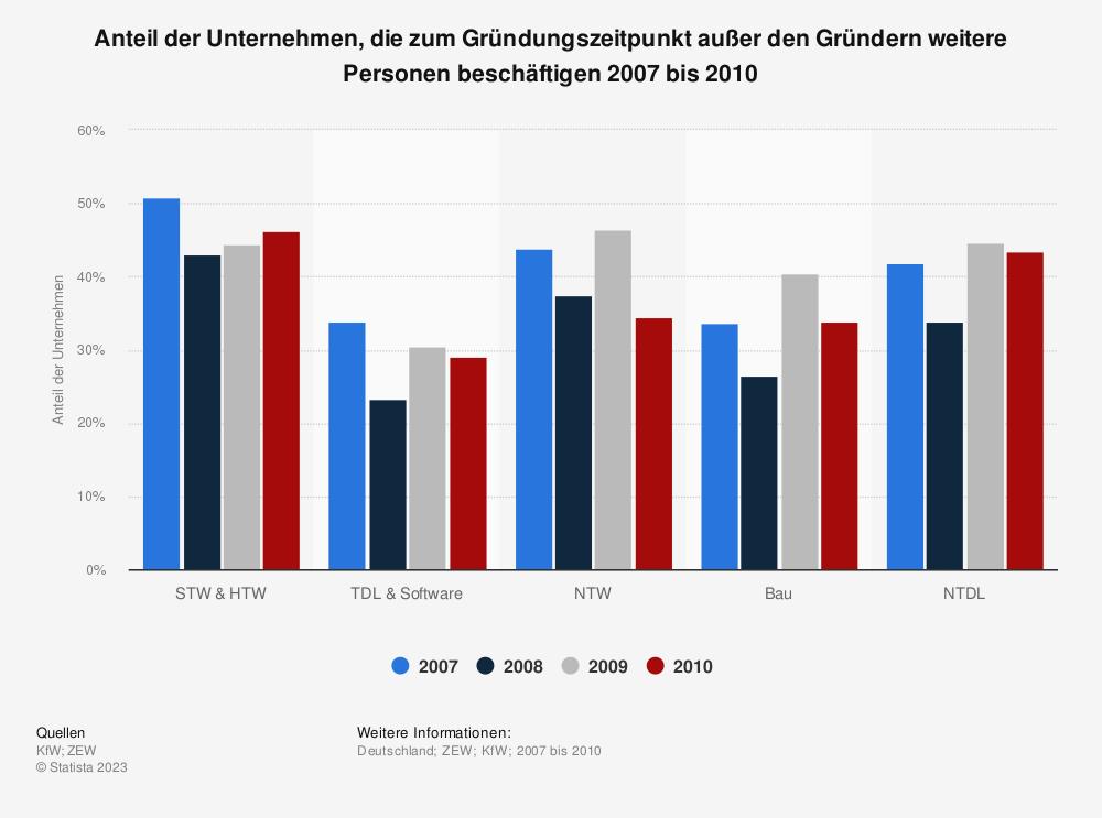 Statistik: Anteil der Unternehmen, die zum Gründungszeitpunkt außer den Gründern weitere Personen beschäftigen 2007 bis 2010 | Statista