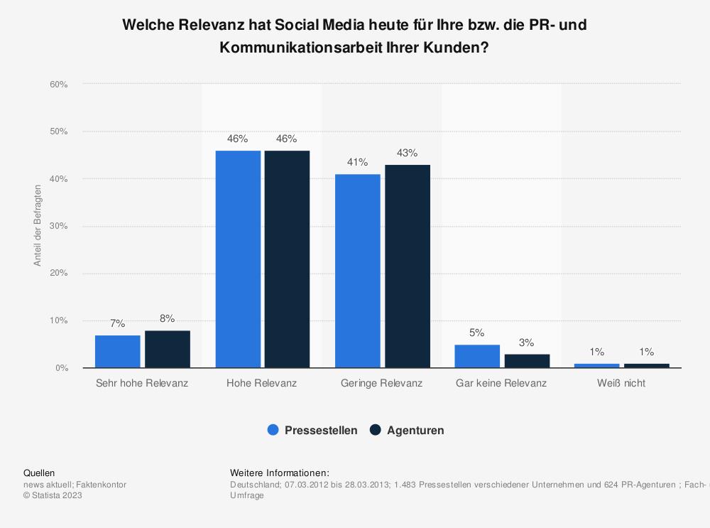 Statistik: Welche Relevanz hat Social Media heute für Ihre bzw. die PR- und Kommunikationsarbeit Ihrer Kunden? | Statista