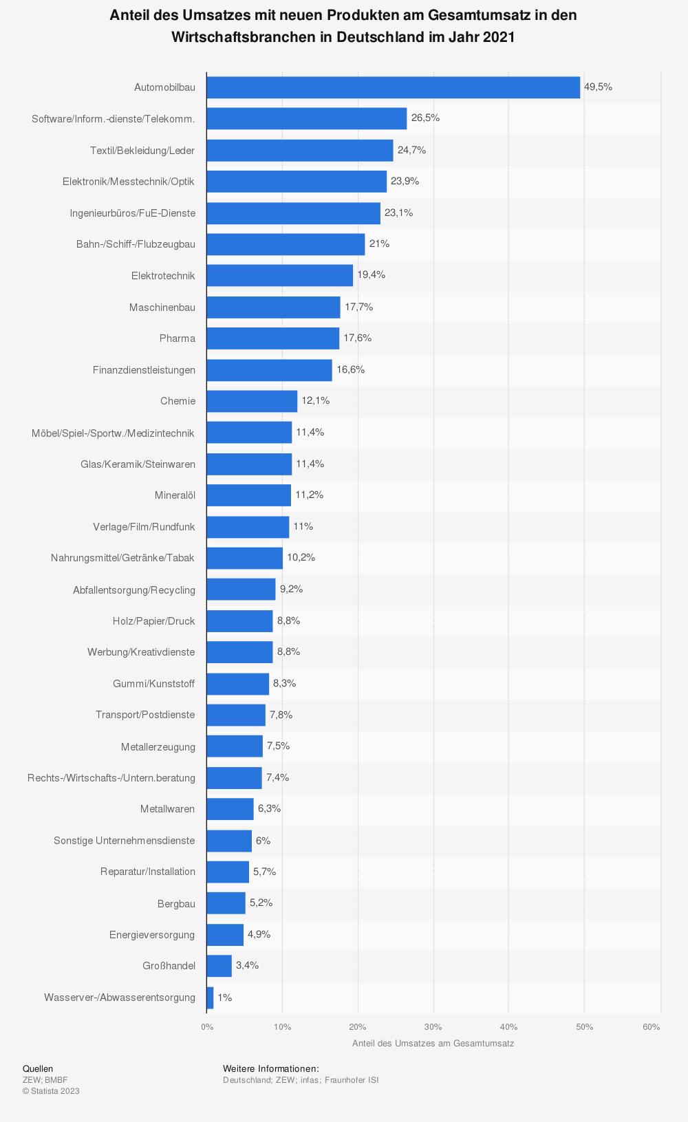 Statistik: Anteil des Umsatzes mit neuen Produkten am Gesamtumsatz in den Wirtschaftsbranchen in Deutschland im Jahr 2019 | Statista
