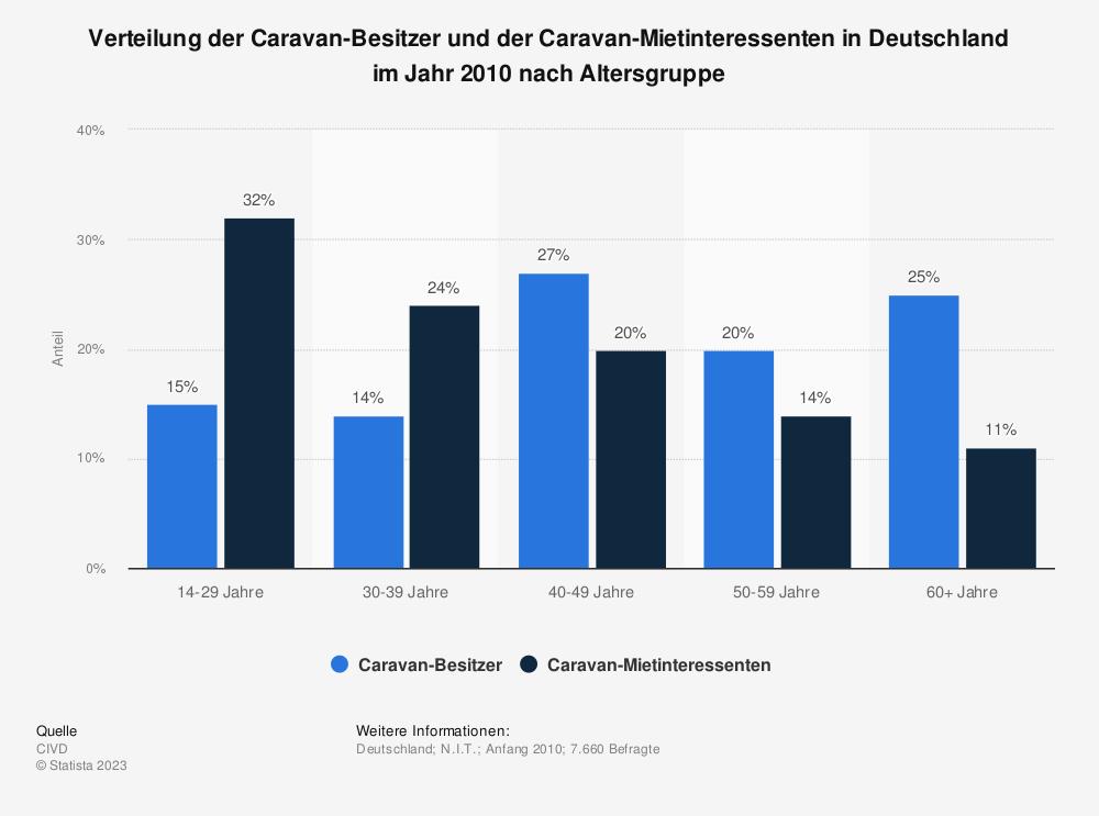 Statistik: Verteilung der Caravan-Besitzer und der Caravan-Mietinteressenten in Deutschland im Jahr 2010 nach Altersgruppe | Statista