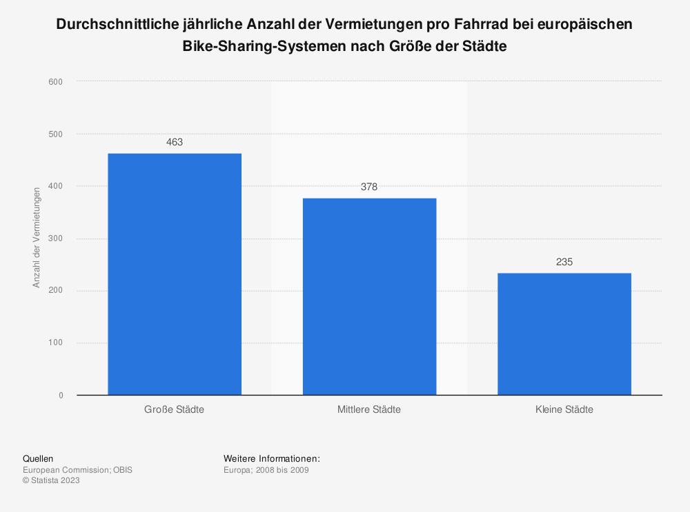 Statistik: Durchschnittliche jährliche Anzahl der Vermietungen pro Fahrrad bei europäischen Bike-Sharing-Systemen nach Größe der Städte | Statista