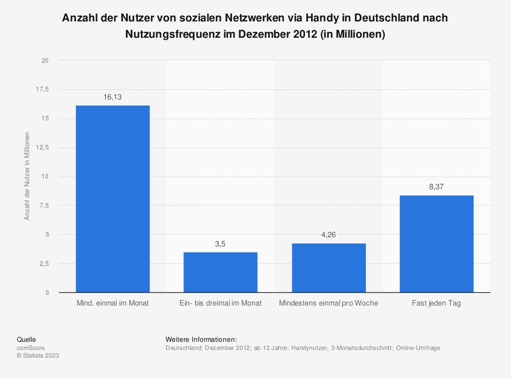 Statistik: Anzahl der Nutzer von sozialen Netzwerken via Handy in Deutschland nach Nutzungsfrequenz im Dezember 2012 (in Millionen) | Statista