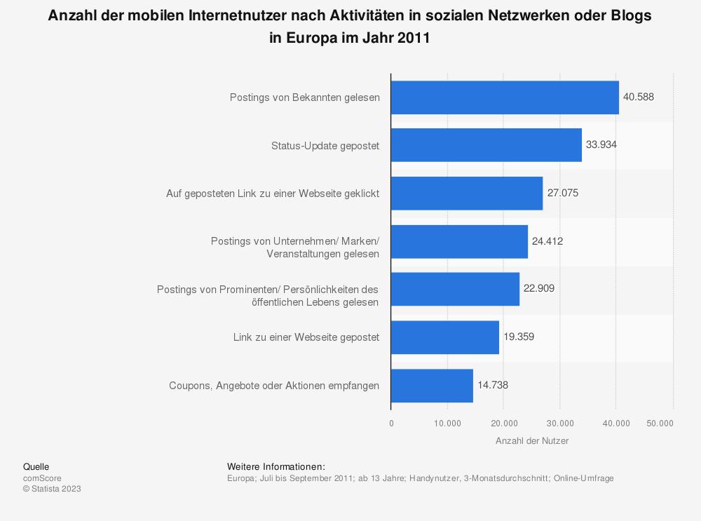 Statistik: Anzahl der mobilen Internetnutzer nach Aktivitäten in sozialen Netzwerken oder Blogs in Europa im Jahr 2011 | Statista