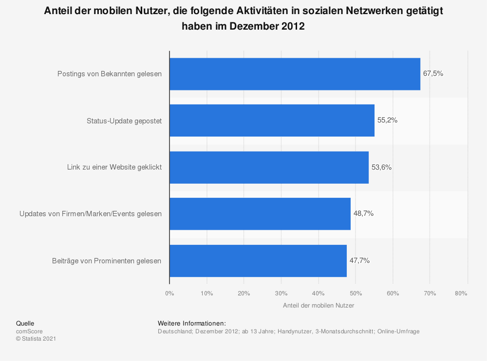 Statistik: Anteil der mobilen Nutzer, die folgende Aktivitäten in sozialen Netzwerken getätigt haben im Dezember 2012 | Statista