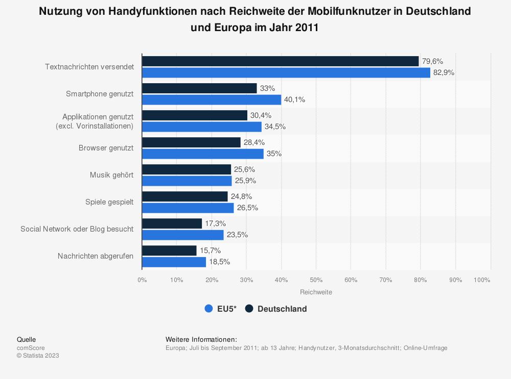 Statistik: Nutzung von Handyfunktionen nach Reichweite der Mobilfunknutzer in Deutschland und Europa im Jahr 2011 | Statista