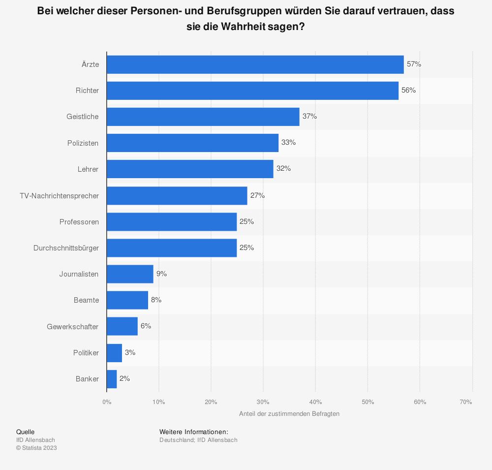 Statistik: Bei welcher dieser Personen- und Berufsgruppen würden Sie darauf vertrauen, dass sie die Wahrheit sagen? | Statista