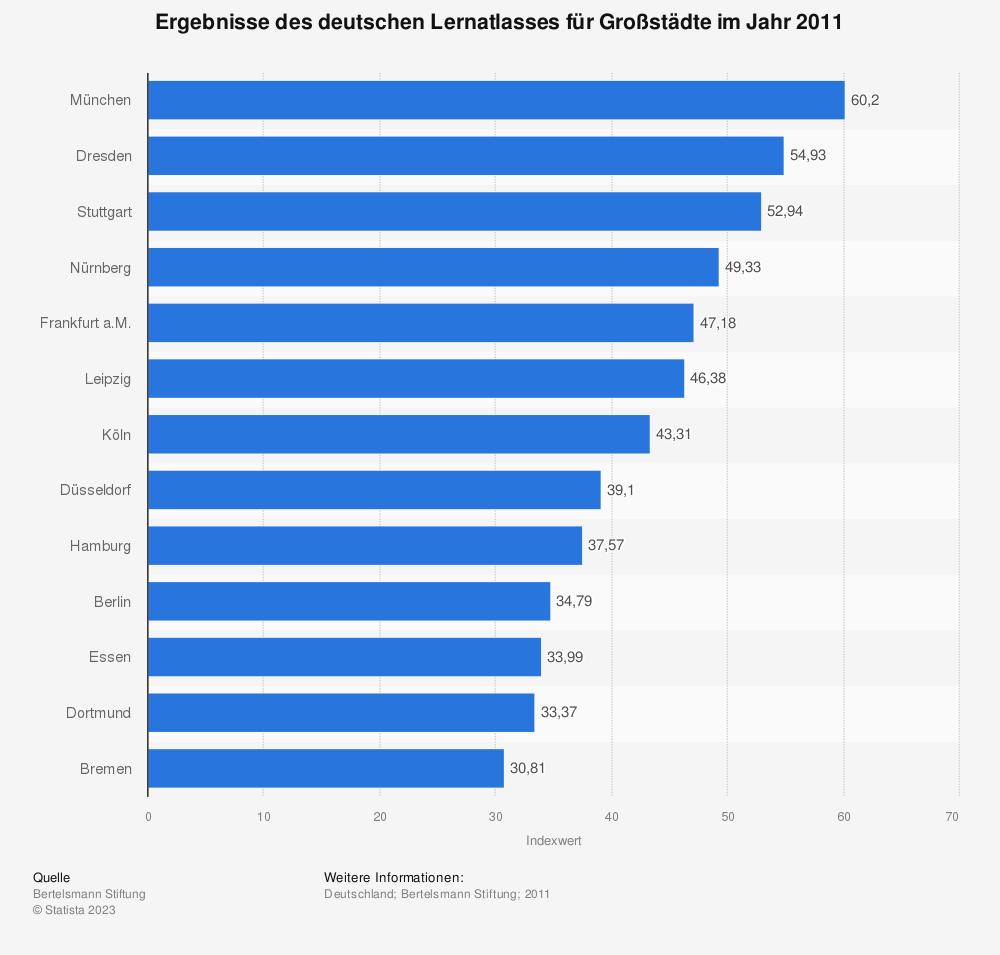Statistik: Ergebnisse des deutschen Lernatlasses für Großstädte im Jahr 2011 | Statista