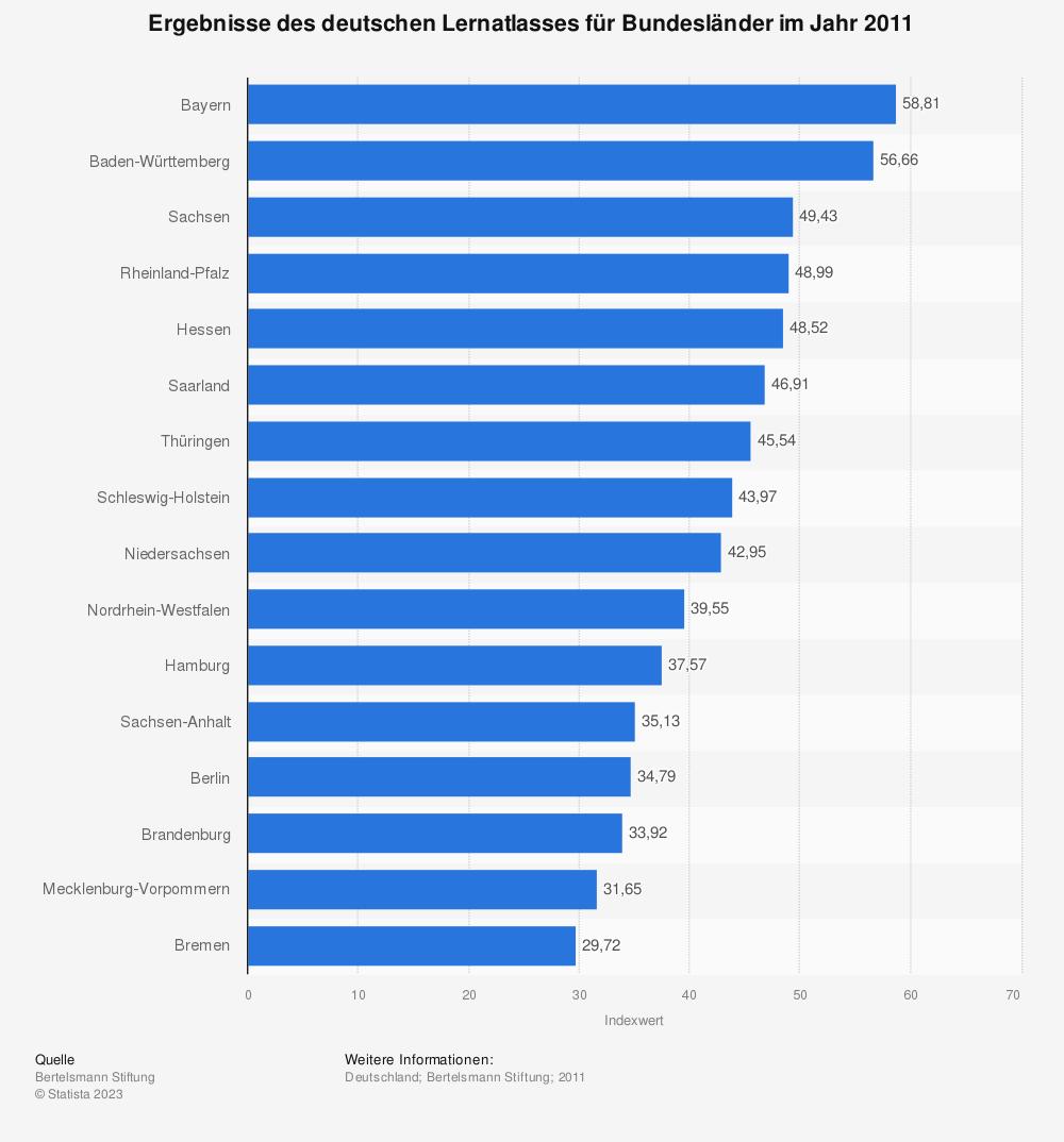 Statistik: Ergebnisse des deutschen Lernatlasses für Bundesländer im Jahr 2011 | Statista